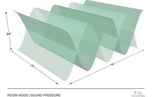 tiefe frequenzen grosse probleme teil 1 potenzielle. Black Bedroom Furniture Sets. Home Design Ideas